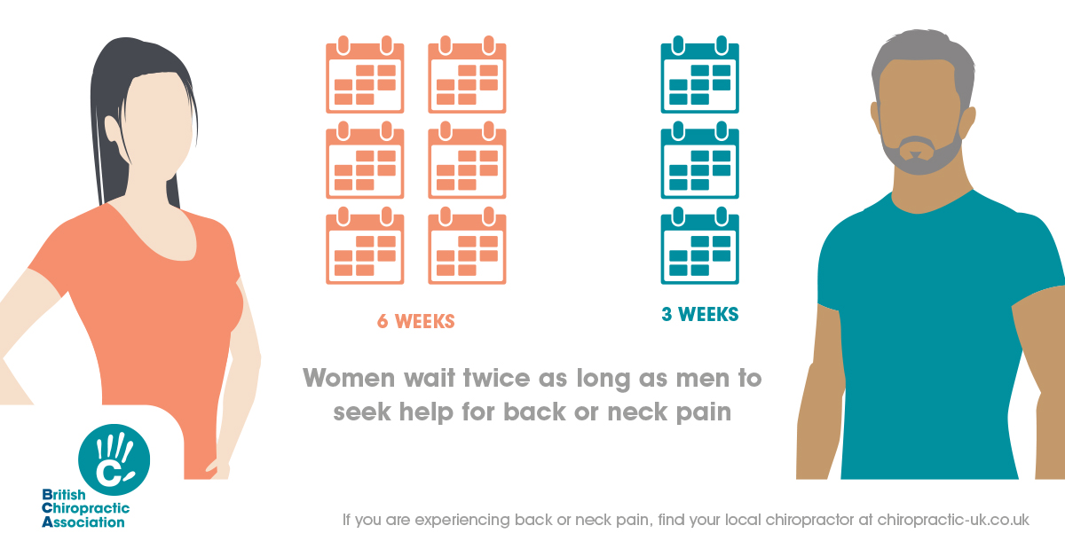Women bearing with back pain for twice as long as men
